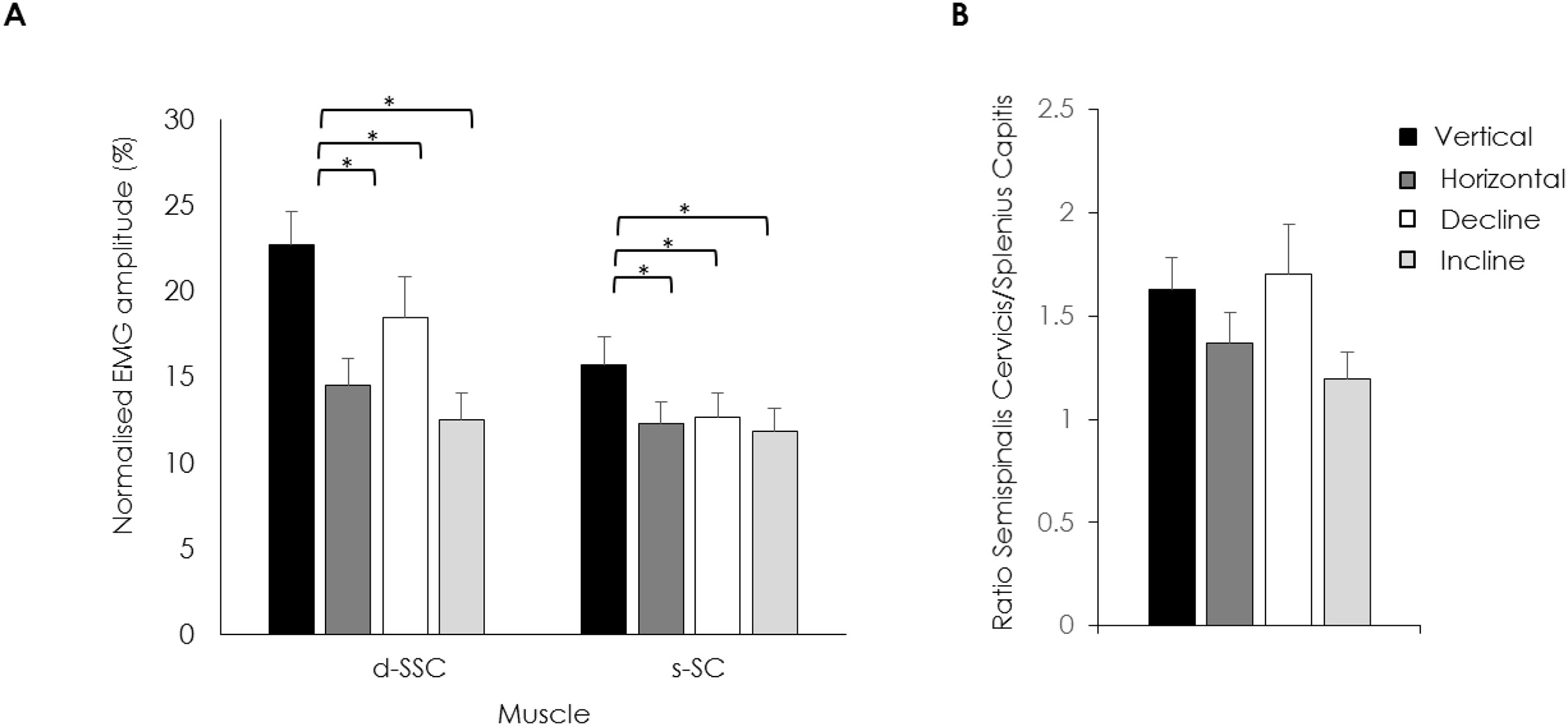 Activation of the semispinalis cervicis and splenius ...